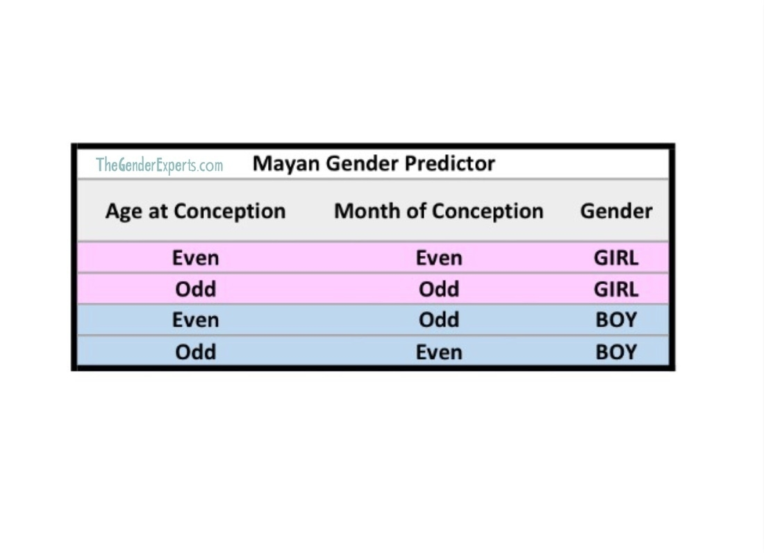 Mayan Gender Predictor Chart - The Gender Experts  How To Choose Your Babys Gender