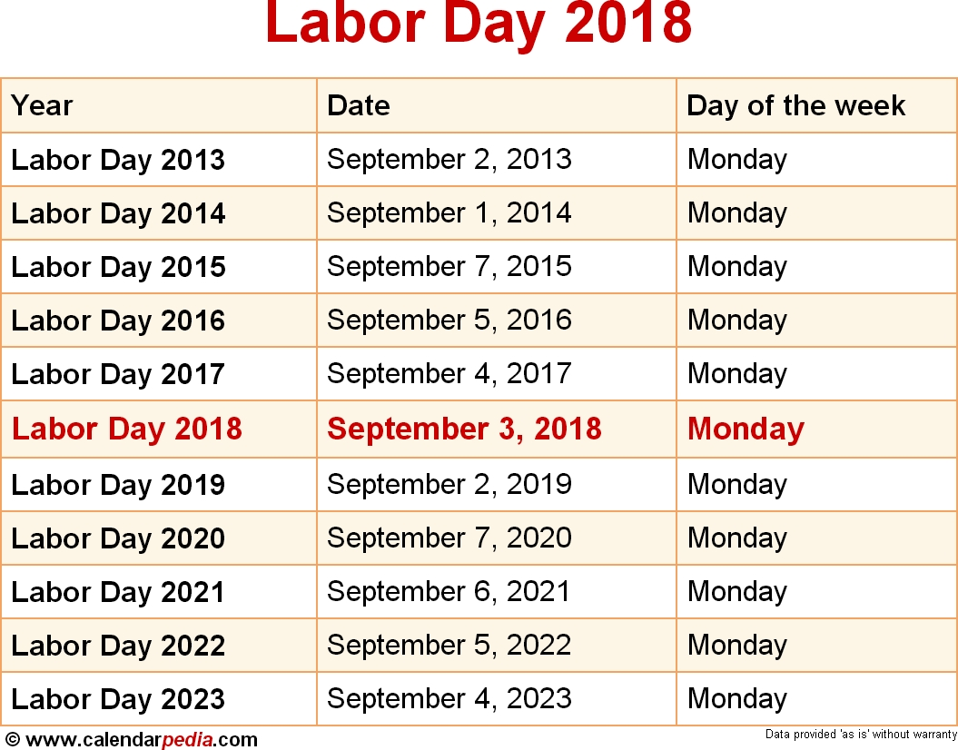 When Is Labor Day 2018 & 2019? Dates Of Labor Day  July National Food Day Calendar