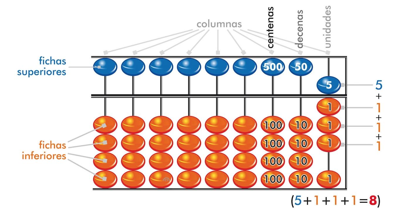 Métodos Matemáticos El Ábaco Soroban Números Y Operaciones Básicas  Operaciones Con El Abaco Suma