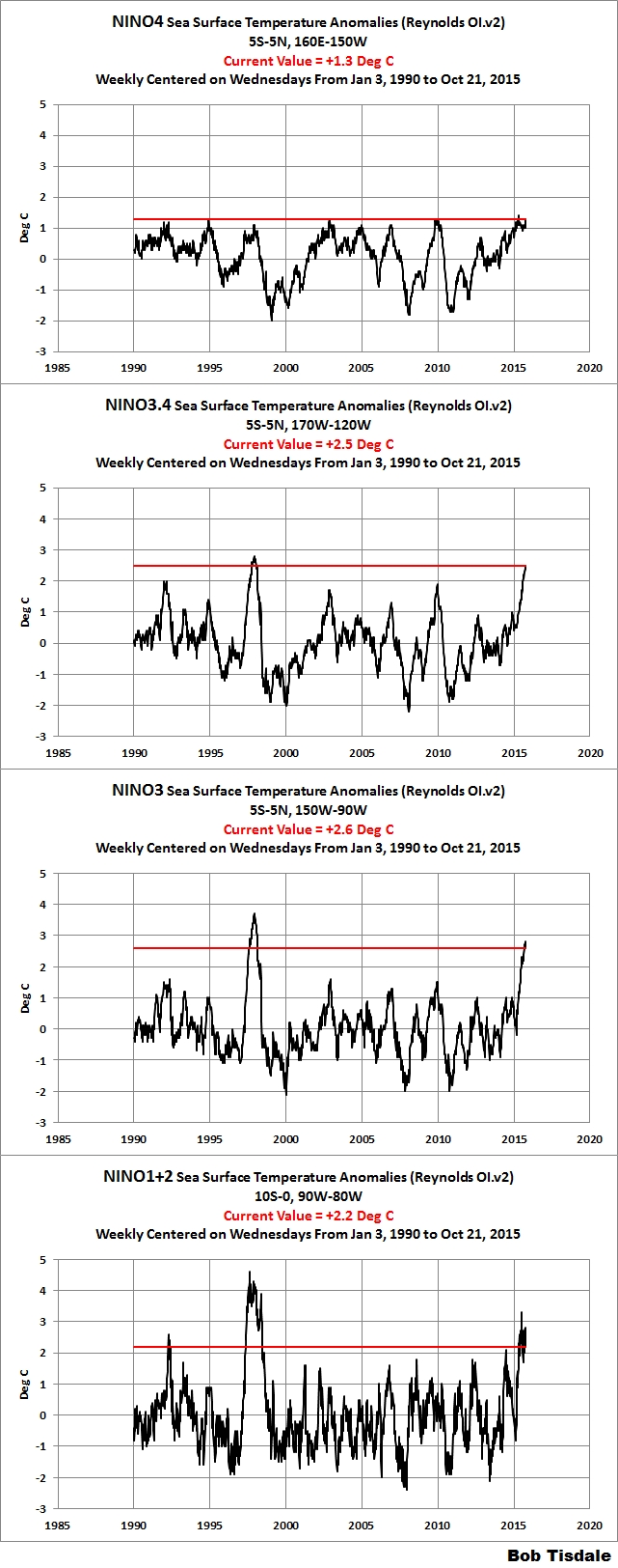 October 2015 Enso Update – Comparisons With The Other Satellite-Era  2015-10-01 October 2015 To December 2015