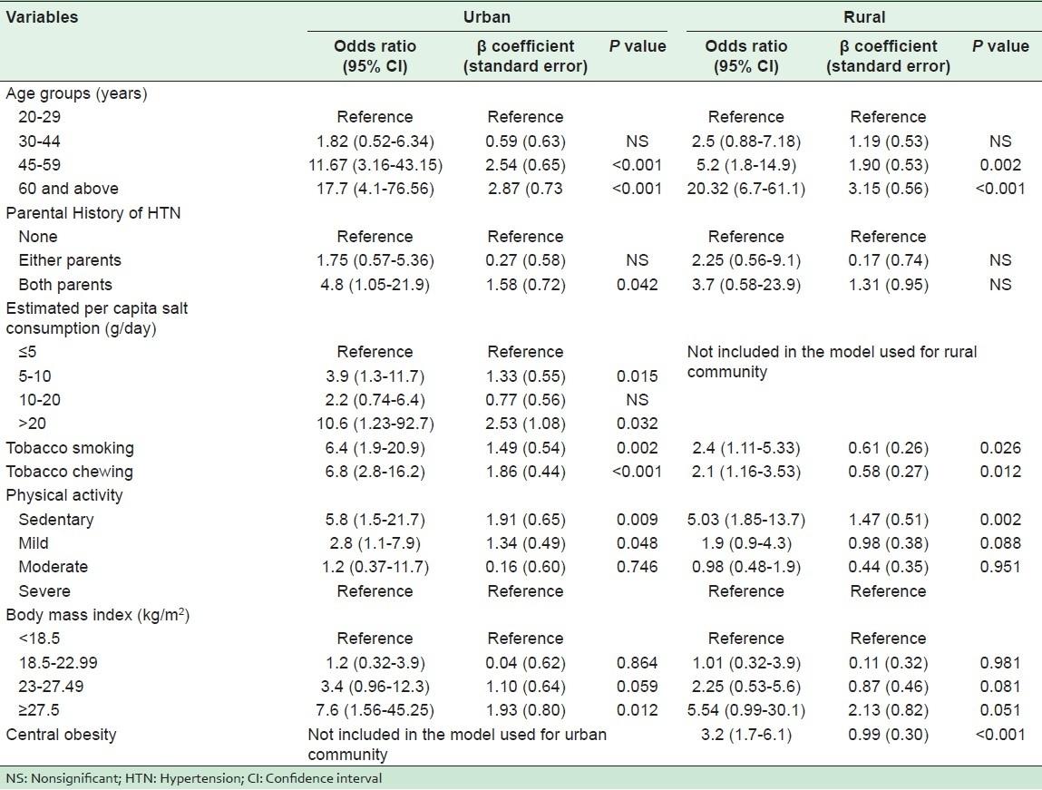 Prevalence Of Hypertension And Associated Cardiovascular Risk  Babu Lal Chaturbedi Calendar 1987