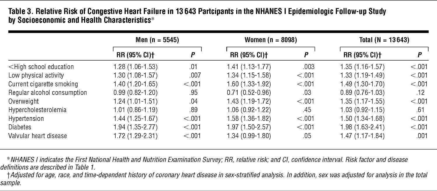 Risk Factors For Congestive Heart Failure In Us Men And Women  Babu Lal Chaturbedi Calendar 1987