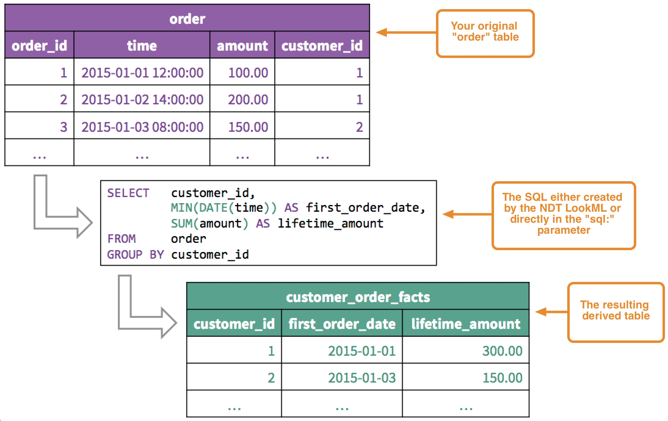 Using Derived Tables  Example Table For 1 Month 1 Week Event Process