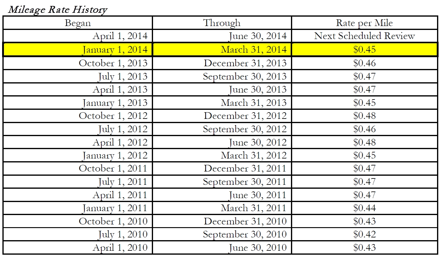 Ky. Mileage Reimbursement Rate For January 1 – March 31, 2014 Is 45¢. |  January To December With Number 1 To 31