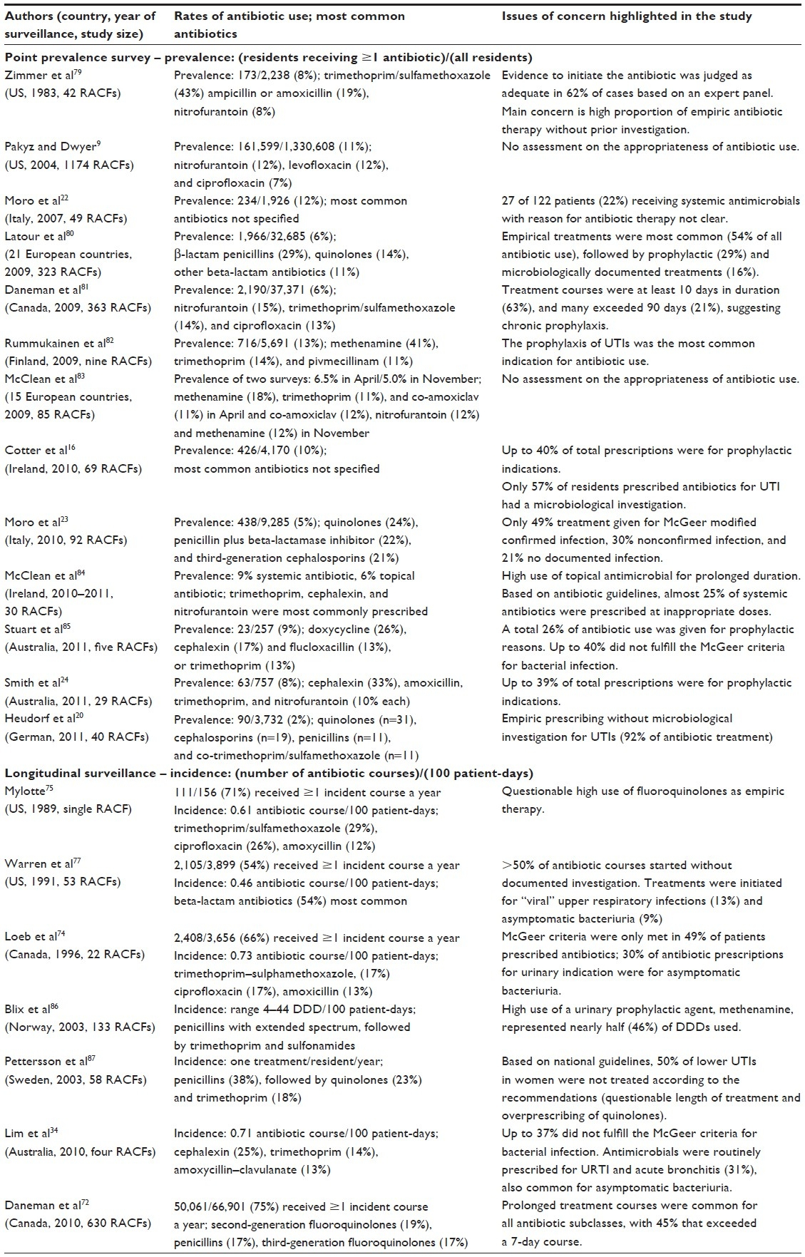 Full Text] Reducing Inappropriate Antibiotic Prescribing In The  Mcgeers Criteria For Uti Chart