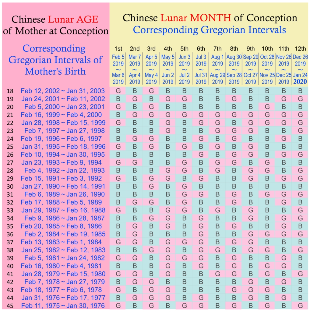 46 Explanatory Lunar Gender Predictor Chart  Mayan Gender Predictor 2020