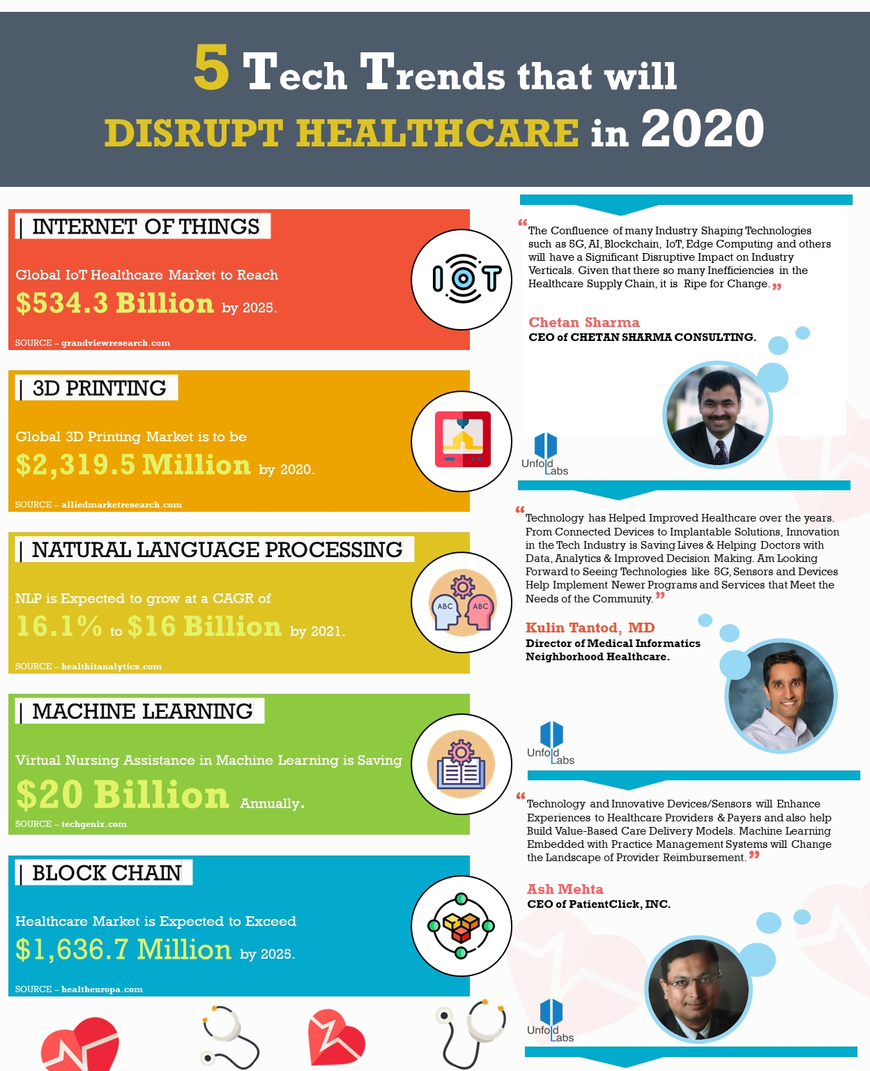 5 Tech Trends That Will Disrupt Healthcare In 2020  Healthcare Recognition 2020