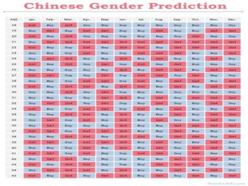 67 Unique Gender Predictor Charts  Baby Gender Chart 99 Accuracy