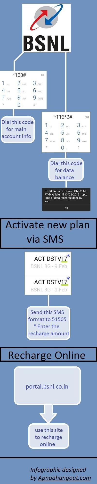 Bsnl 3G Ussd Codes For Kerala Circle-Apnaahangout  Bsnl Holidays Kerala Sep 2020
