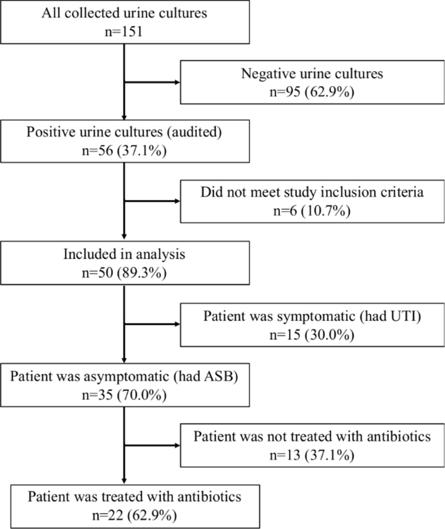 Educational Intervention To Reduce Treatment Of Asymptomatic  Mcgeers Criteria Uti
