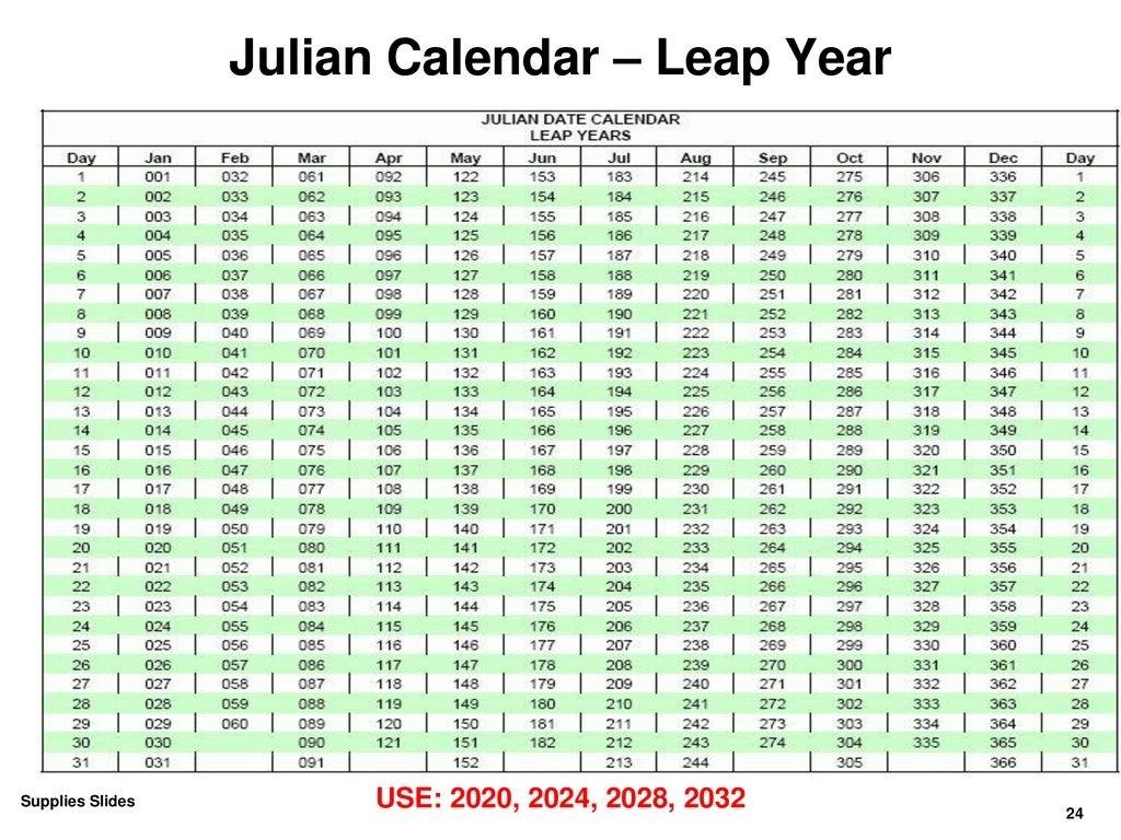 Inter-Service Postal Training Activity Maintain Postal  Dod Julian Date Calendar 2020