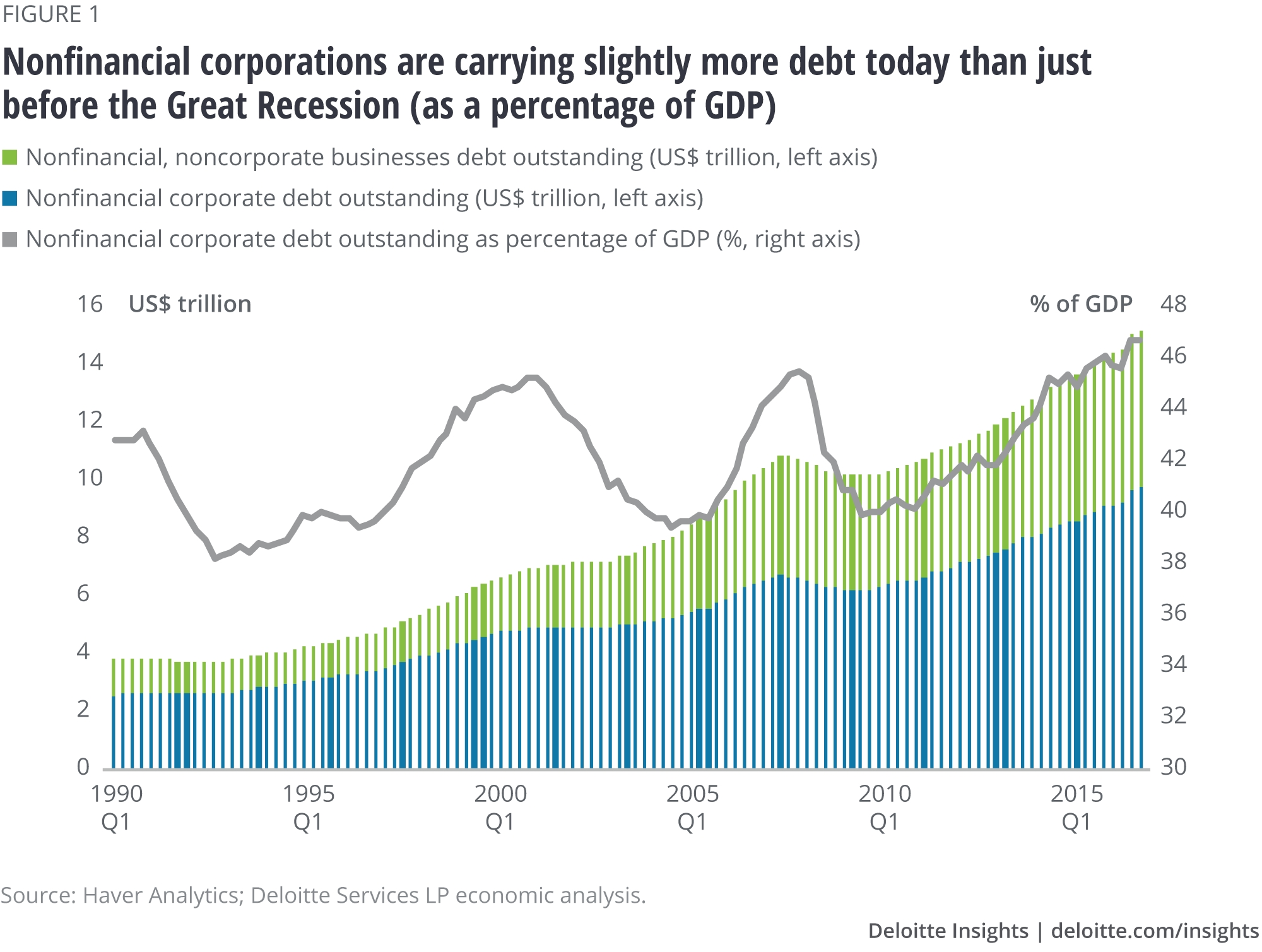 Issuesthe Numbers: Rising Corporate Debt Levels  1995 Calendar With Tax Week Numbers Printable