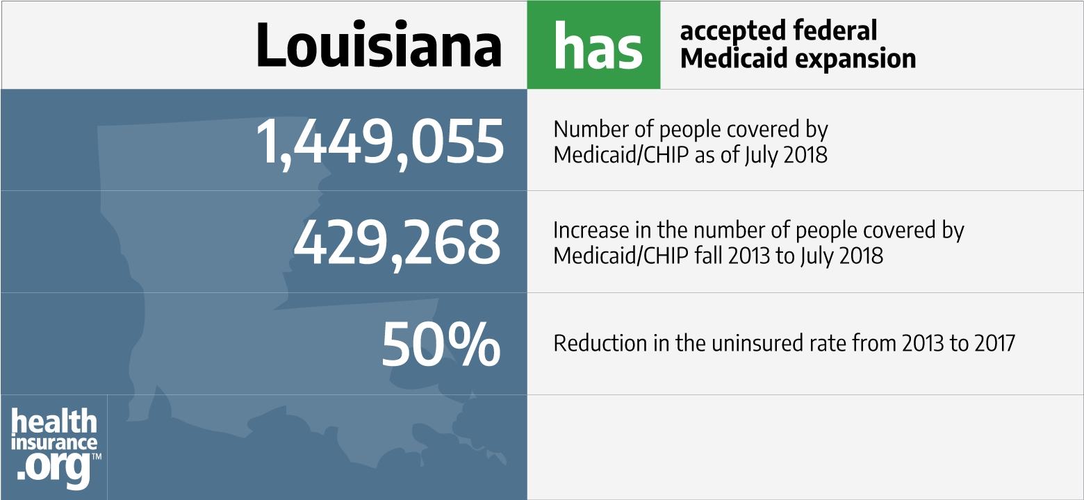 Louisiana And The Aca's Medicaid Expansion: Eligibility  2020 Tax Free Weekend Louisiana