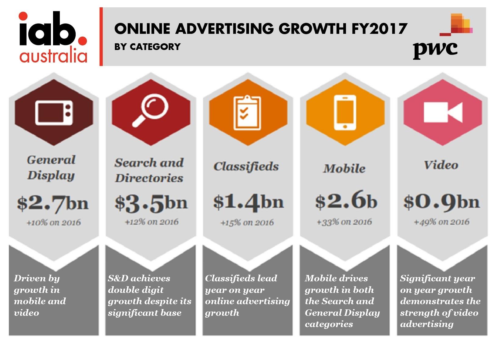 Online Advertising Spend Reaches $7.6 Billion In 2017  Australia Financial Year