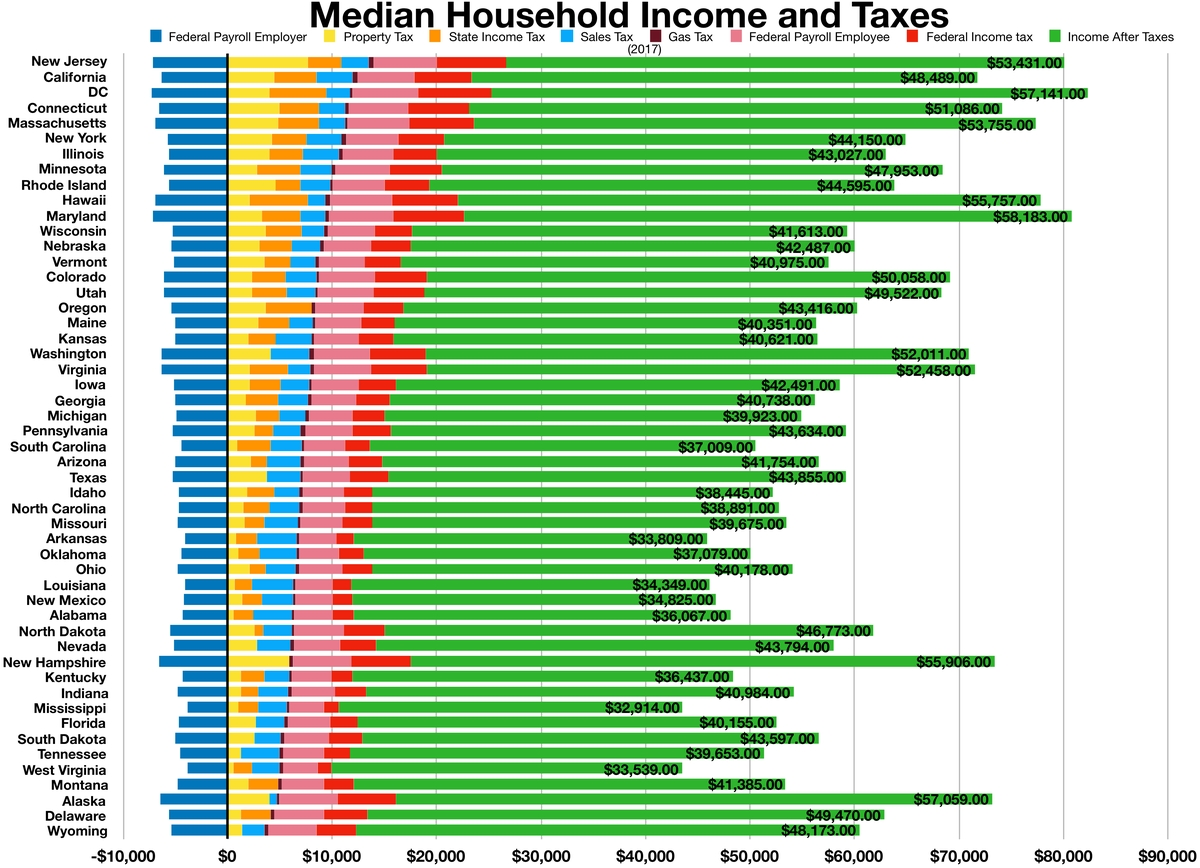 Sales Taxes In The United States - Wikipedia  Tax Free Weekend In Louisiana 2020