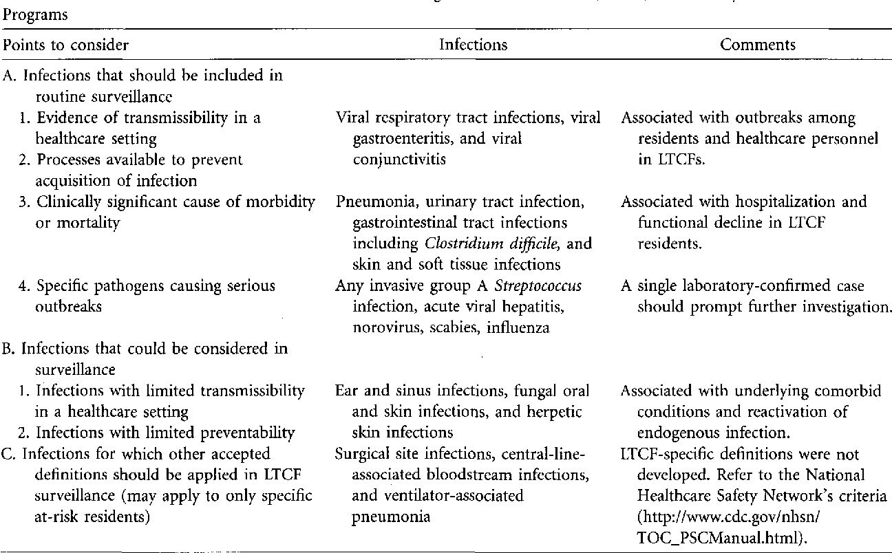 Table 1 From Surveillance Definitions Of Infections In Long  Mcgeers Criteria Uti