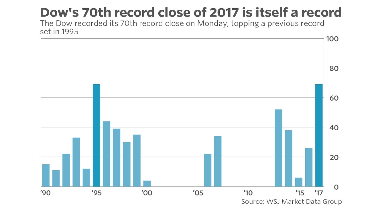 The Dow Just Set A Record For Setting Records - Marketwatch  1995 Calendar With Tax Week Numbers Printable