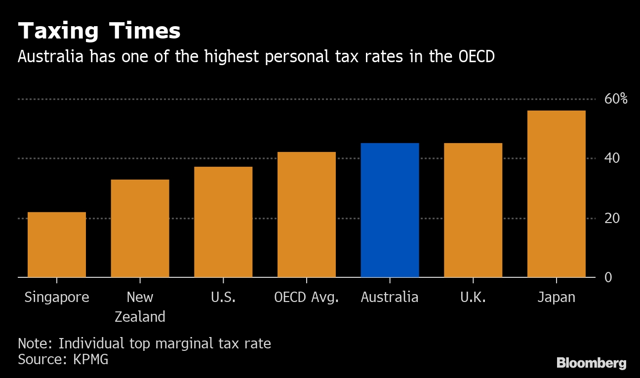 Australia Budget 2019: Winners And Losers - Bloomberg  Australain Pension Budgeting Calenar Of Financial Year