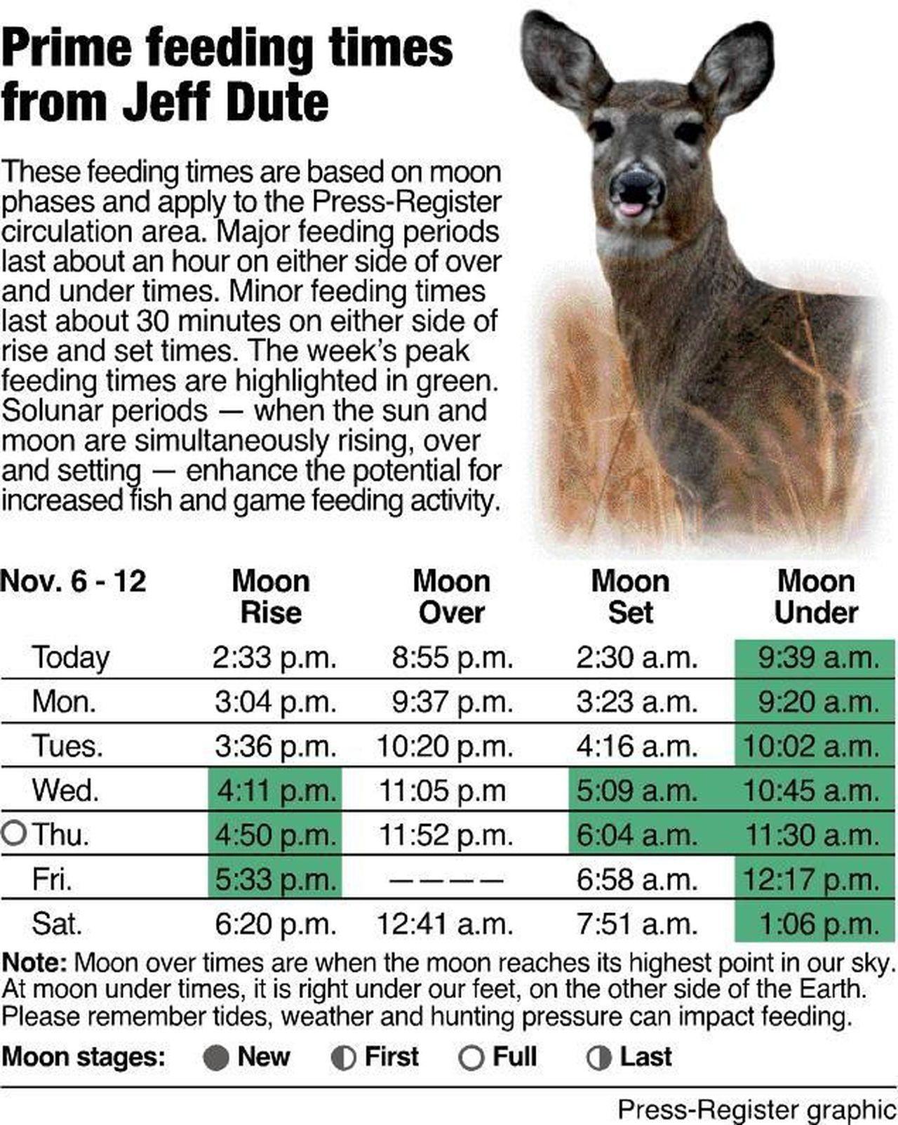 Deer Feeding Chart Ga - Toskin  Deer Season For2020 For Georgia