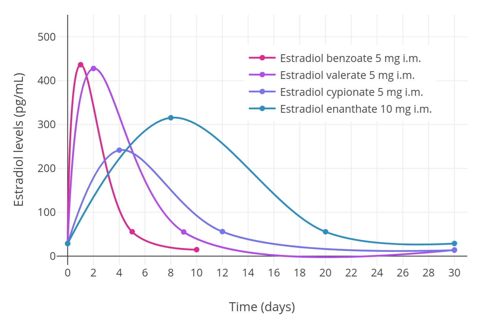 File:idealized Curves Of Estradiol Levels After Injection Of  Depo Provera December 42021 Next Due