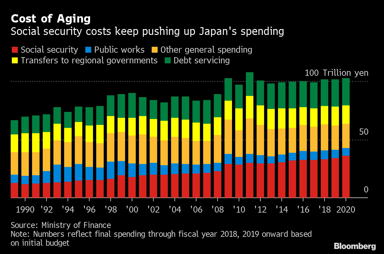 Japan's Record Budget Does Little To Rein In Debt - Bloomberg  Australain Pension Budgeting Calenar Of Financial Year