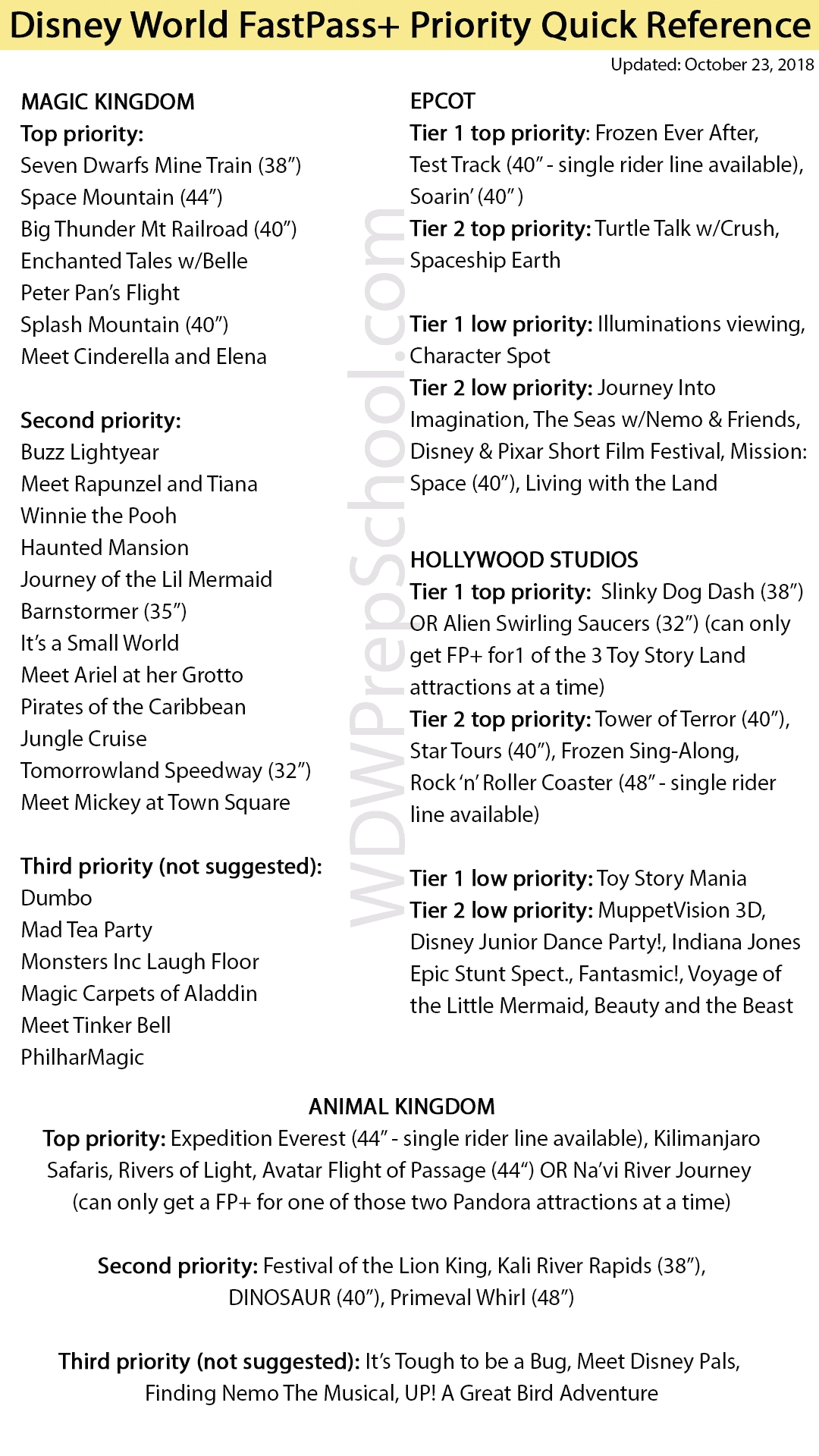 Magic Kingdom Fastpass Planning (Tips, Tricks, And  2020 List Of Disney Rides