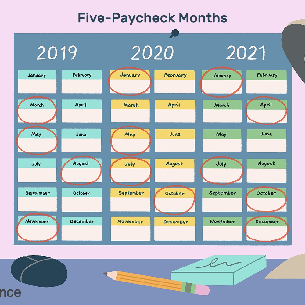 Months In Which You Receive 5 Paychecks From 2019-2029  Fortnights In 2021 Financial Year