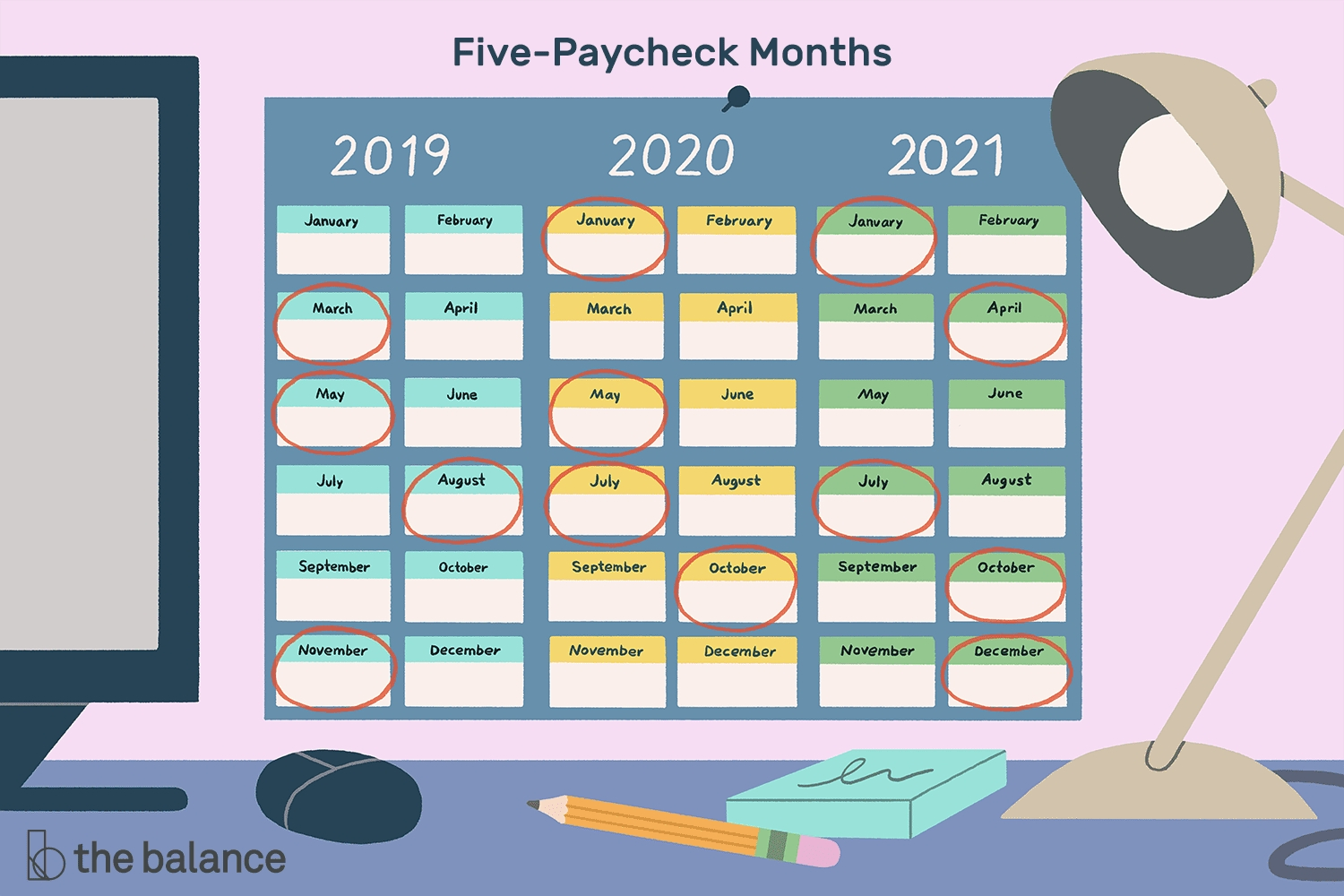 Months In Which You Receive 5 Paychecks From 2019-2029  How Many Fortnights In The 2021 O 2021 Financial Year In Australia