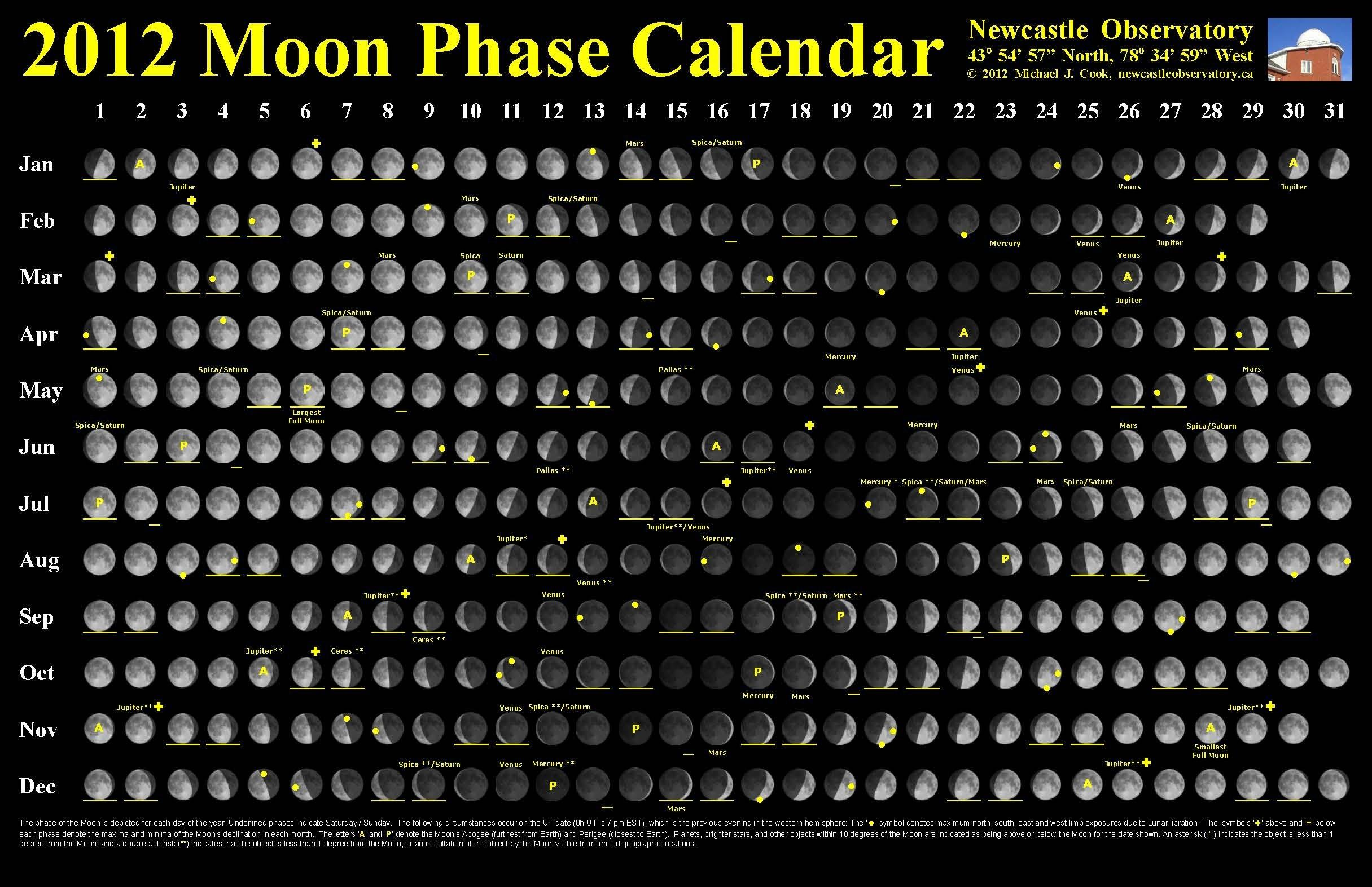 Moon Calendars | Newcastle Observatory  Full Moon Calender