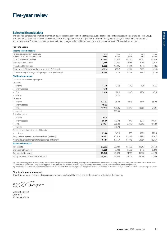 Rio Tinto Ltd 2019 Annual/transition Report 20-F  2021–20 Financial Year Quarterly Ato Dates
