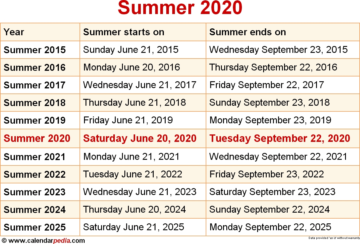 When Is Summer 2020?  How Many Fortnights In The 2021 O 2021 Financial Year In Australia
