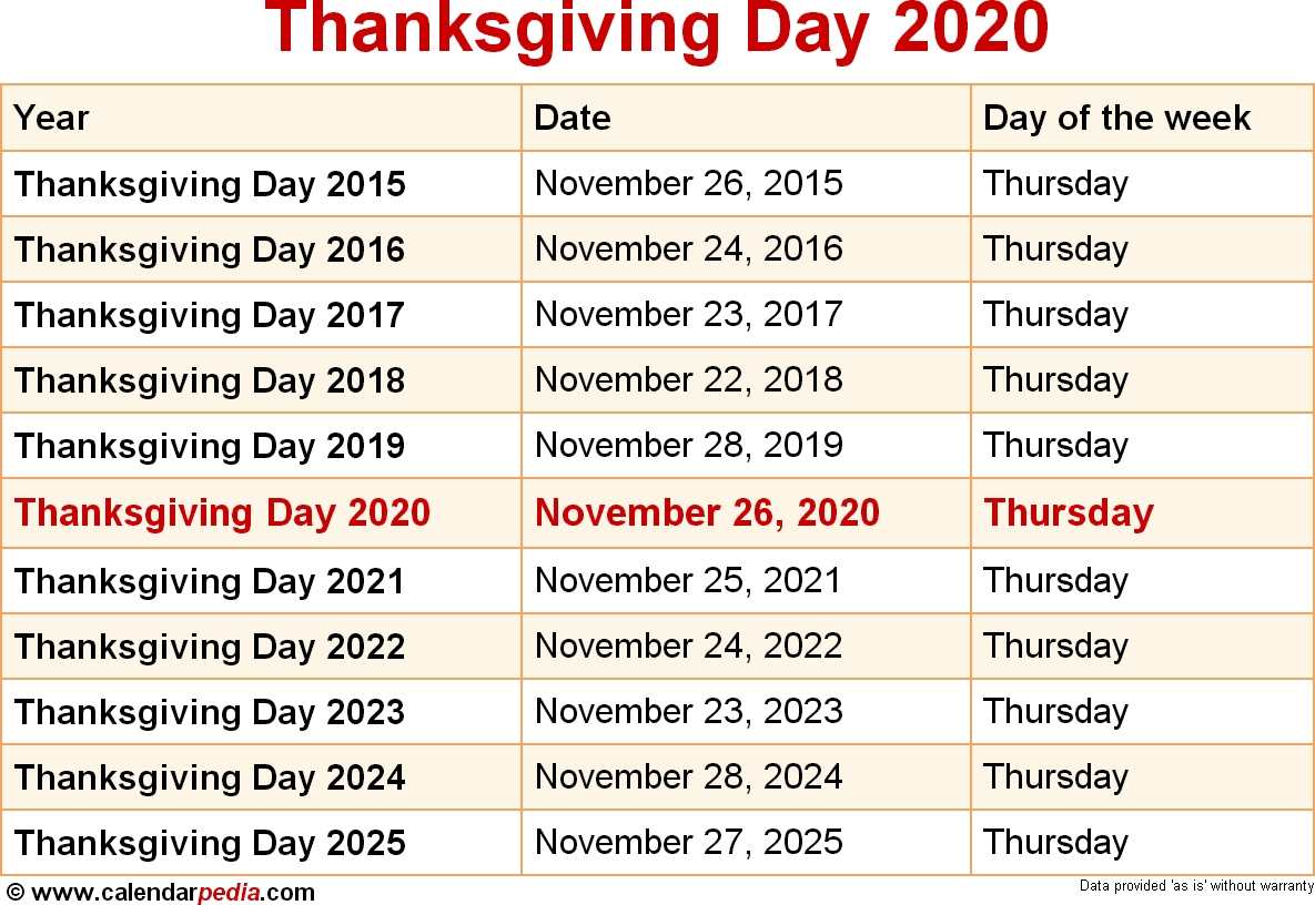 When Is Thanksgiving Day 2020?  National Food Days 2020