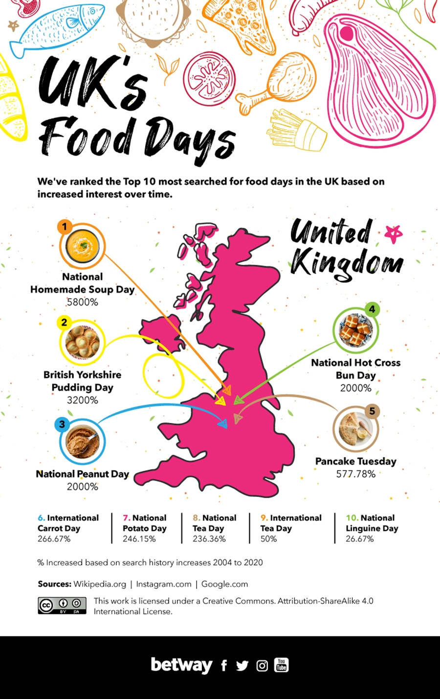 World's Most Popular Food Days  National Food Days 2020