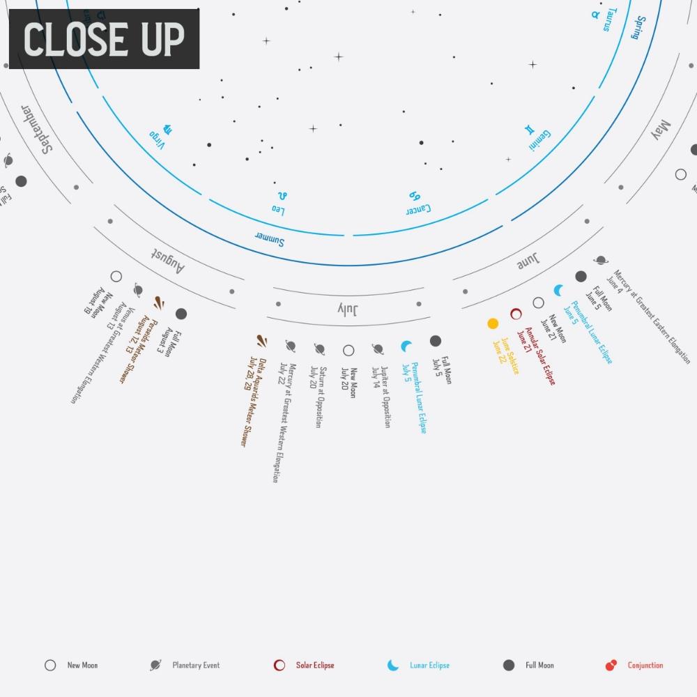 2021 Celestial Events Calendar Astronomy Calendar For | Etsy  Solar Calendar 2021