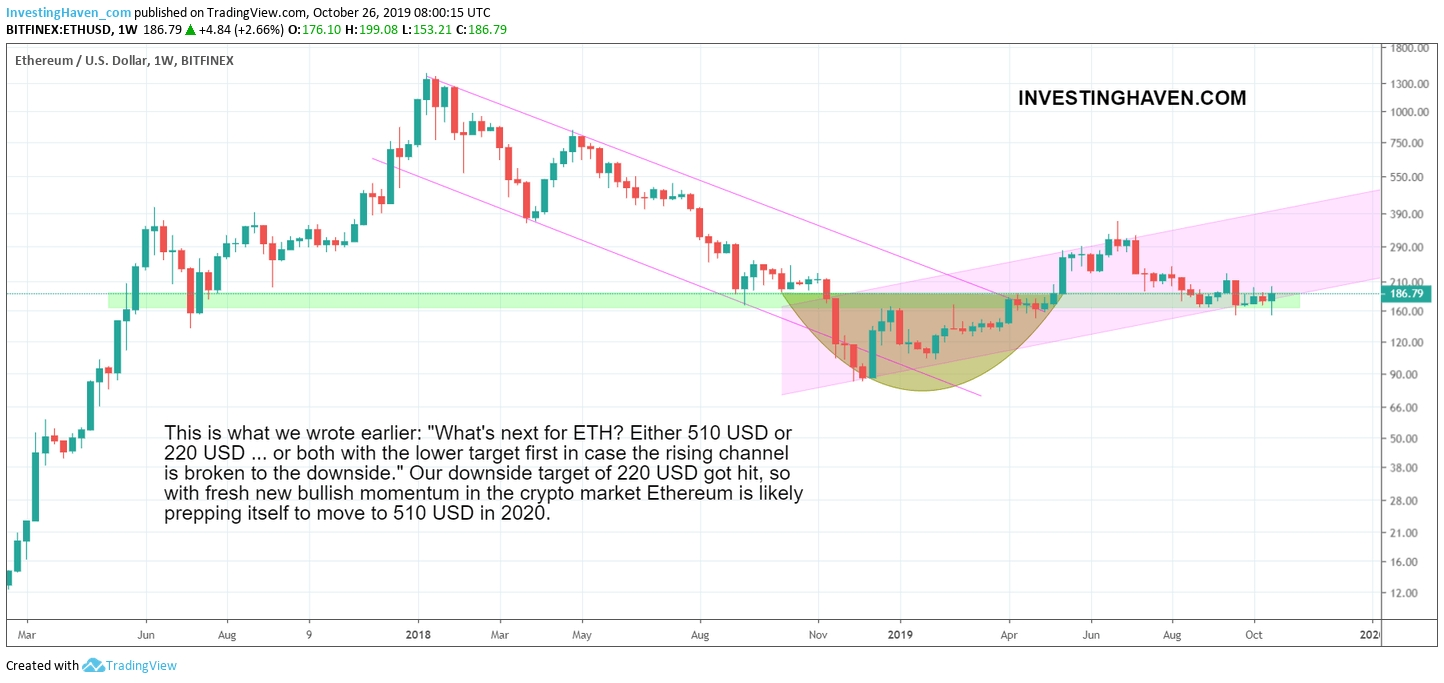 An Ethereum Price Forecast For 2020 And 2021 (510 Usd  2021 Rut Forcast