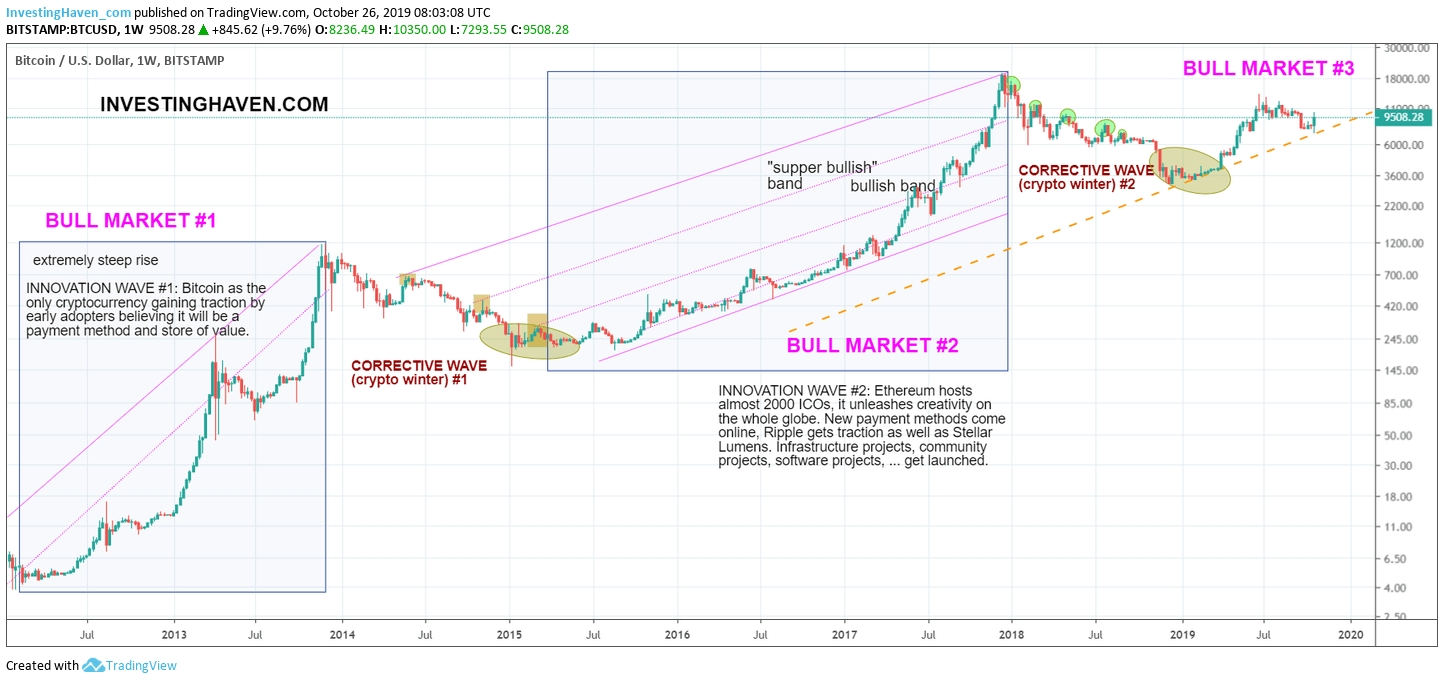 An Ethereum Price Forecast For 2020 And 2021 (510 Usd  2021 Rut Forecast