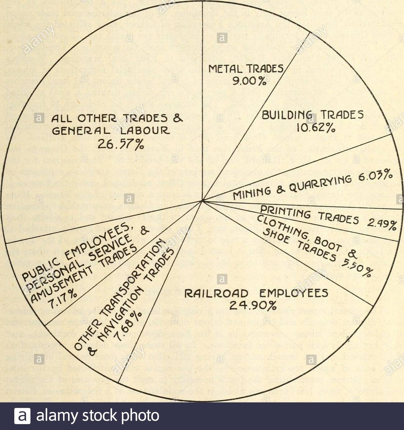 Annual Report Of The Labour Organizations In Canada For The  1918/1919 Financial Year Calendar