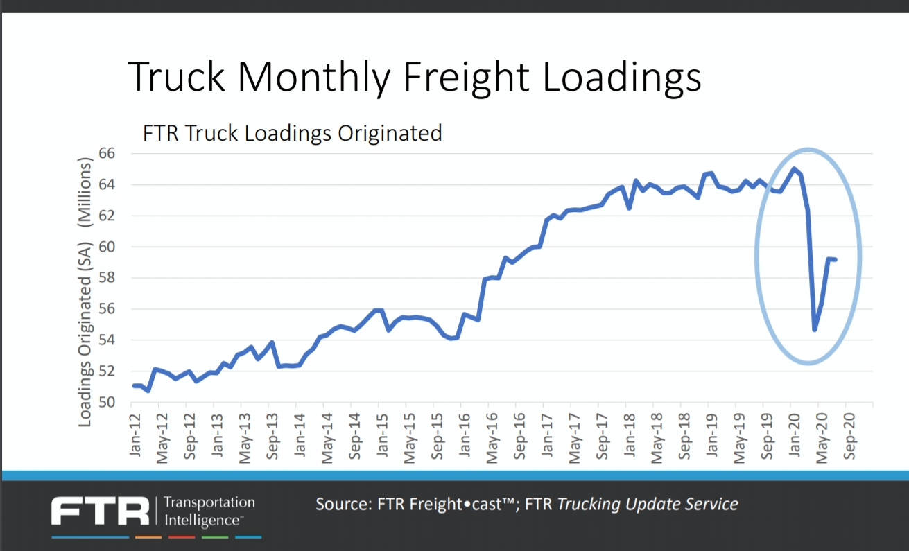Commercial Vehicle Market Rebounded Sharply, But Full  2021 Rut Forcast