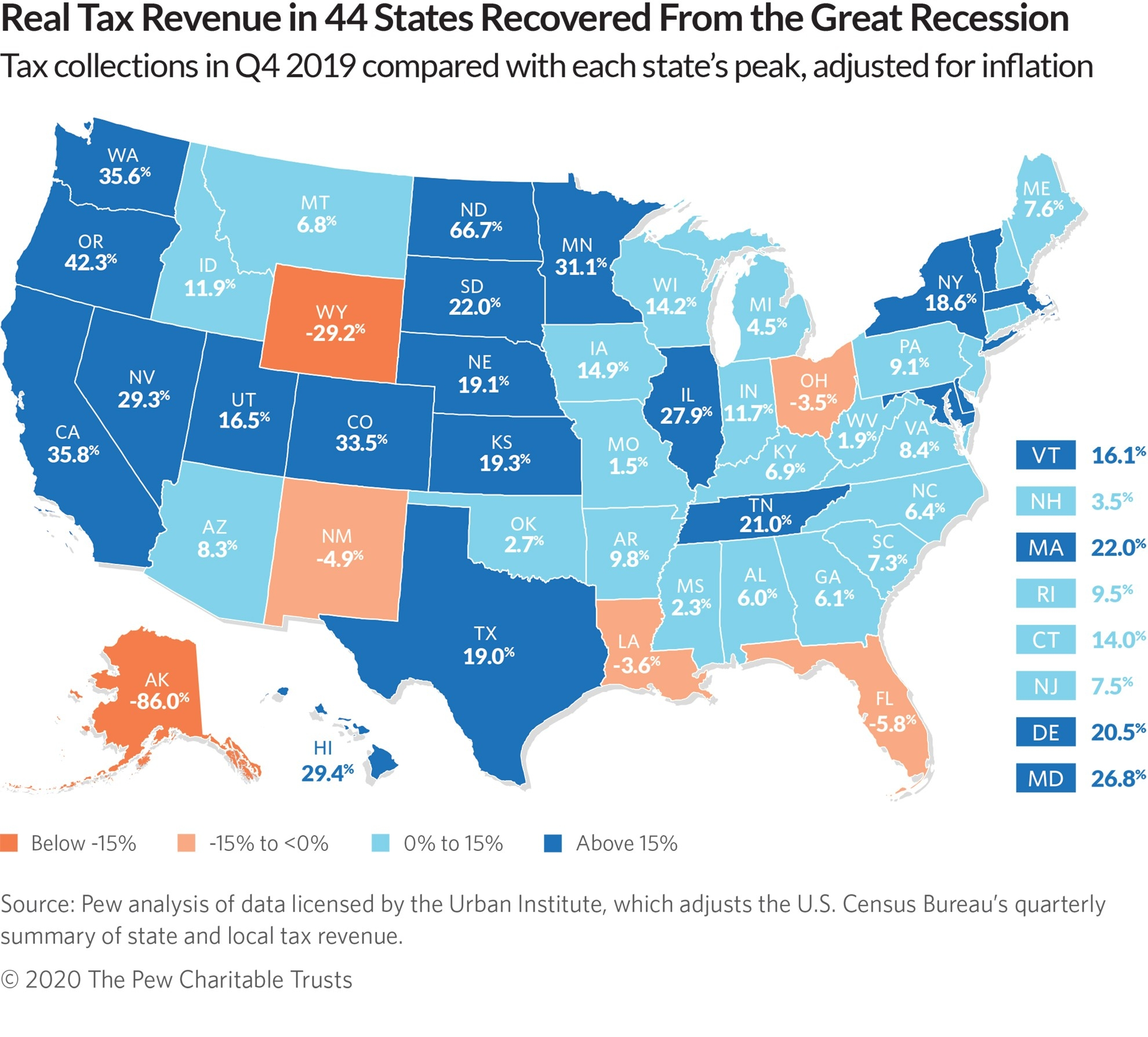 Covid-19 Abruptly Ends Decade Of State Tax Revenue Growth  Louisiana State Tax Day 2021
