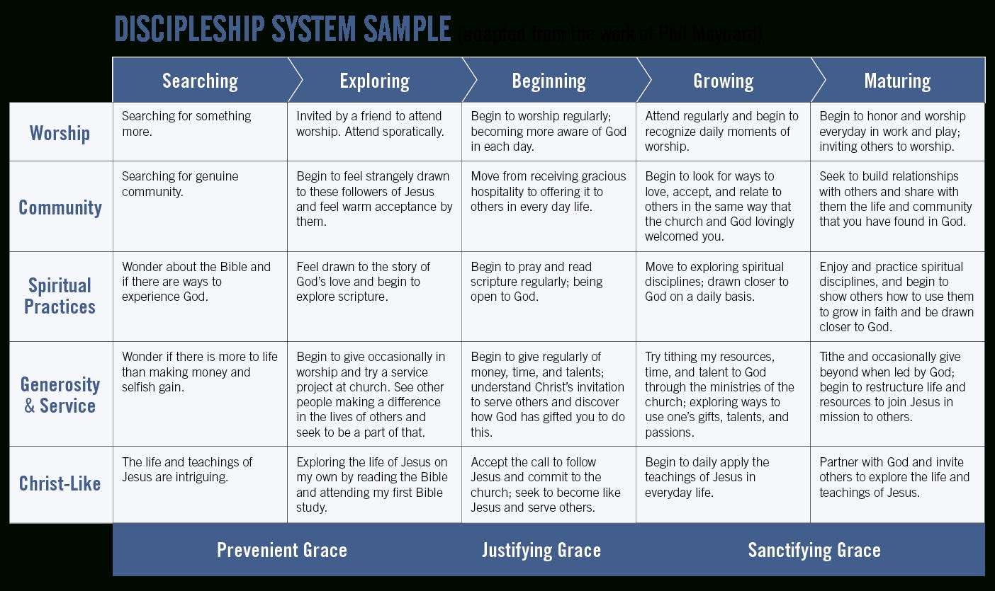 Discipleship Ministries | Discipleship System Example  Lectionary Discipleshipministries Calendar