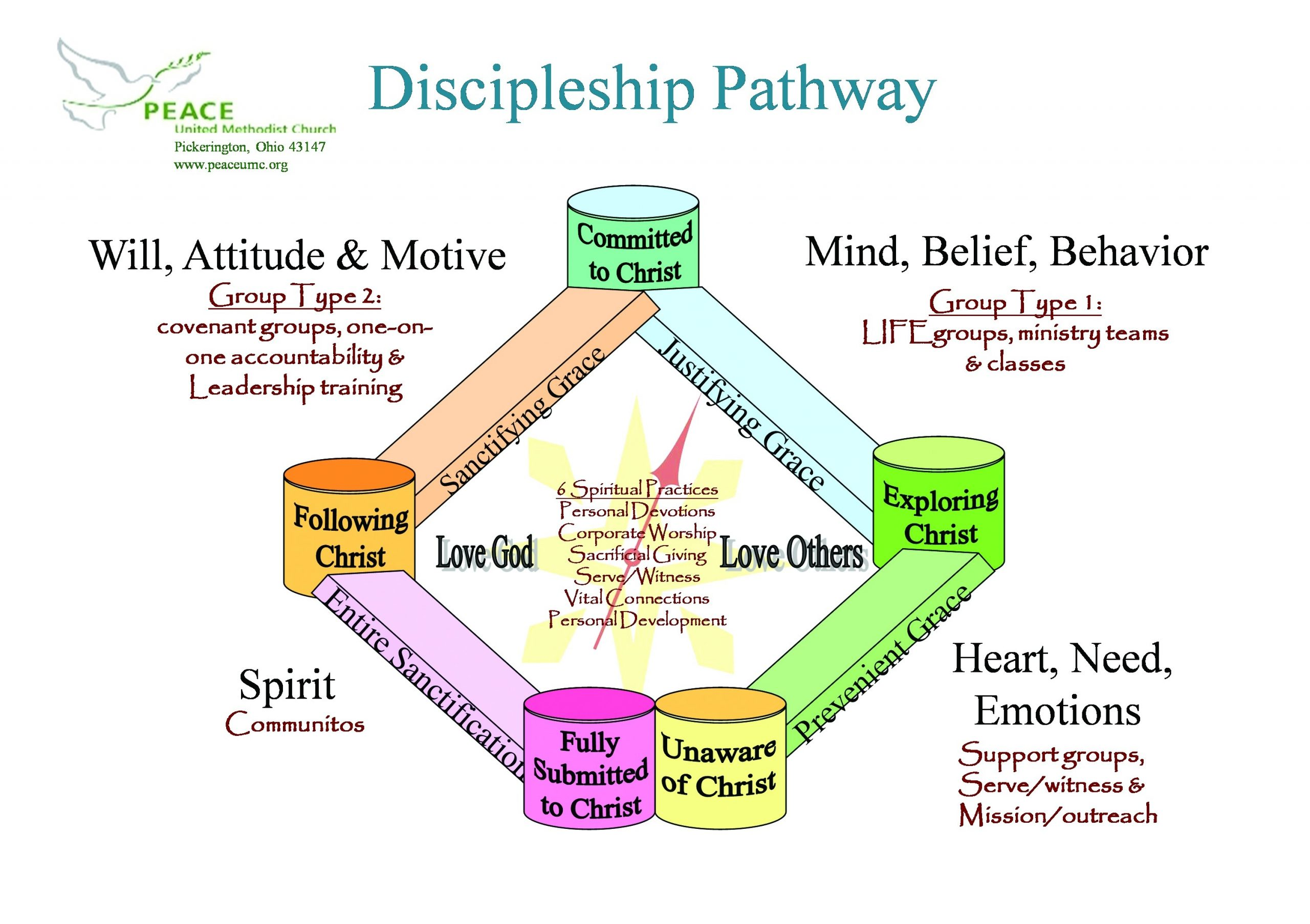 Discipleship Ministries | Intentional Discipleship System  Umc Discipleship Lectionary 2020