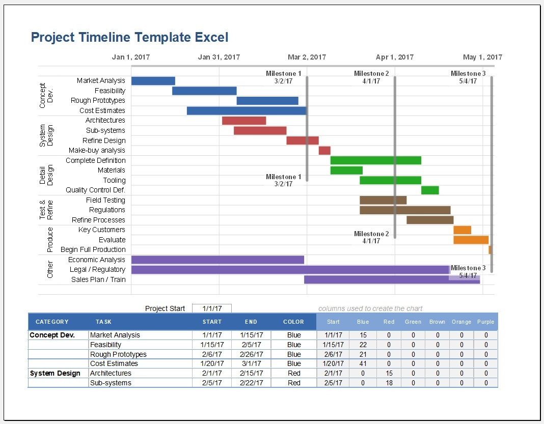 √ Free Printable Project Timeline Template Excel | Templateral  Detailed Timeline Template Excel Template