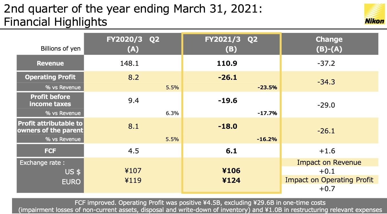 Nikon Q2 Financial Results Are Out - Nikon Rumors  2021 Rut Forcast