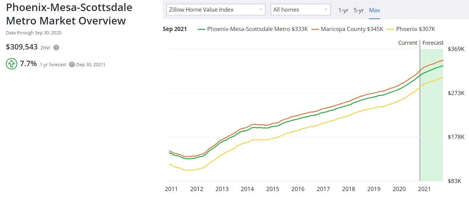 Phoenix Housing Market: Prices & Latest Forecast 2021  Deer Movement Forecast 2021