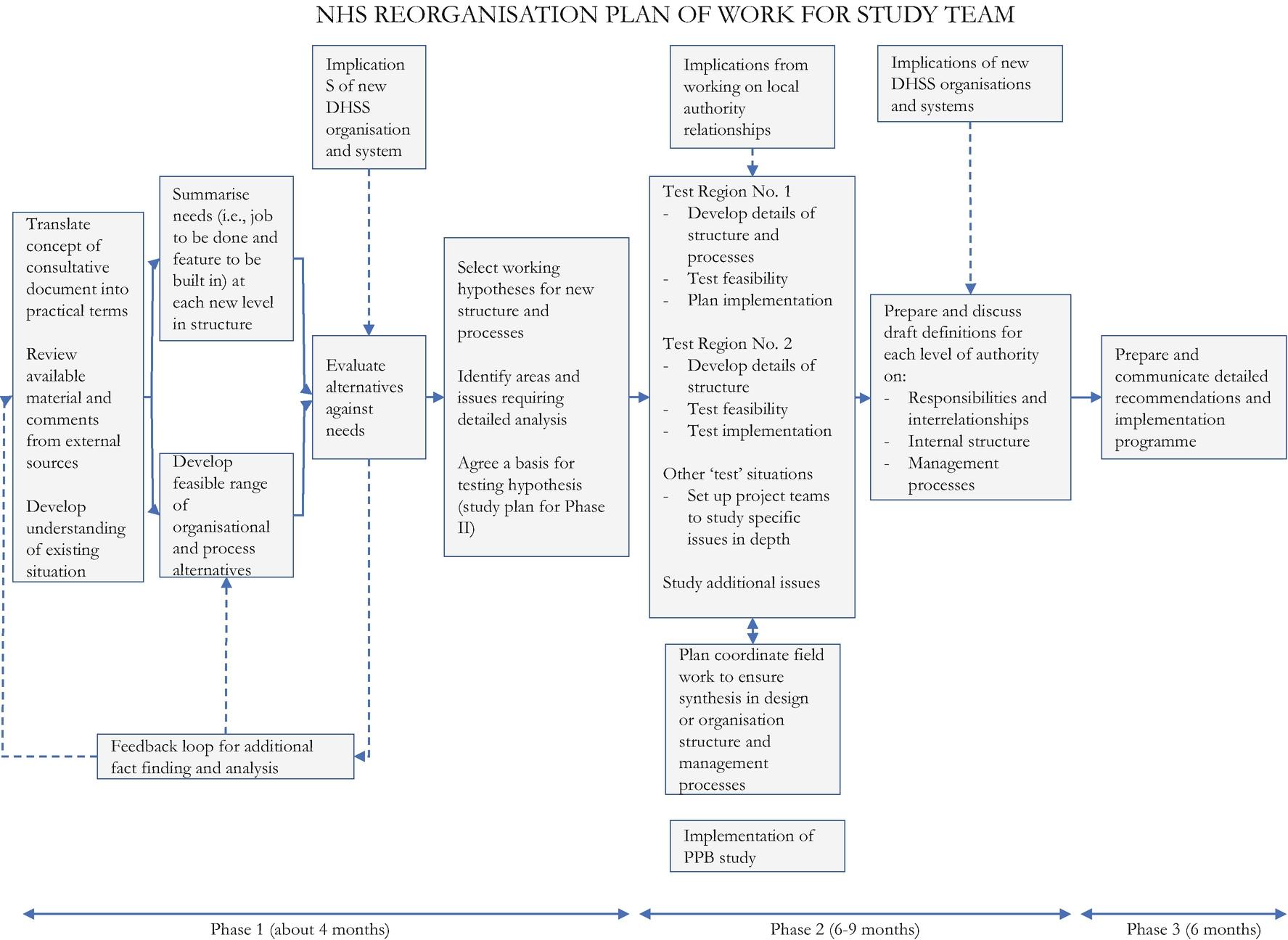 Reorganising, 1970S: The 1974 National Health Service  Dhss Menu Forms 5 Week Menu Cycle