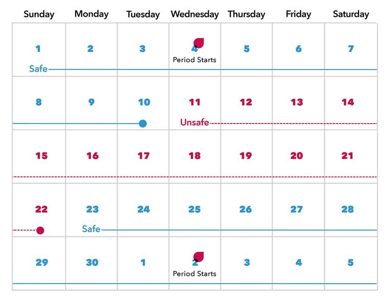 Rhythm Method Or Calendar Rhythm Method Birth Control  Depo Injection Timings Calendar
