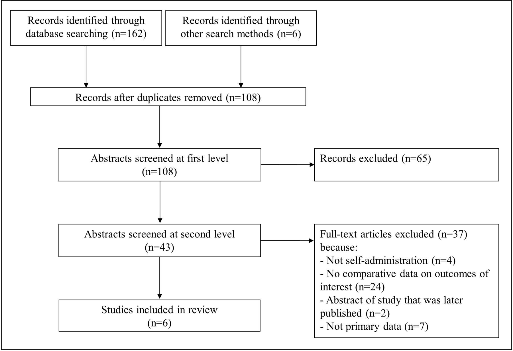 Self-Administration Of Injectable Contraception: A  Depo Provera Administration Guidelines