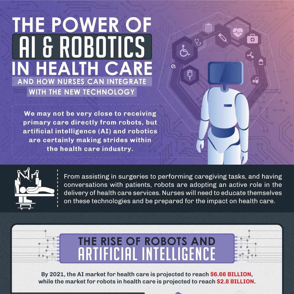 The Power Of Ai & Robotics In Health Care And How Nurses Can  Healthcare Recognition 2021