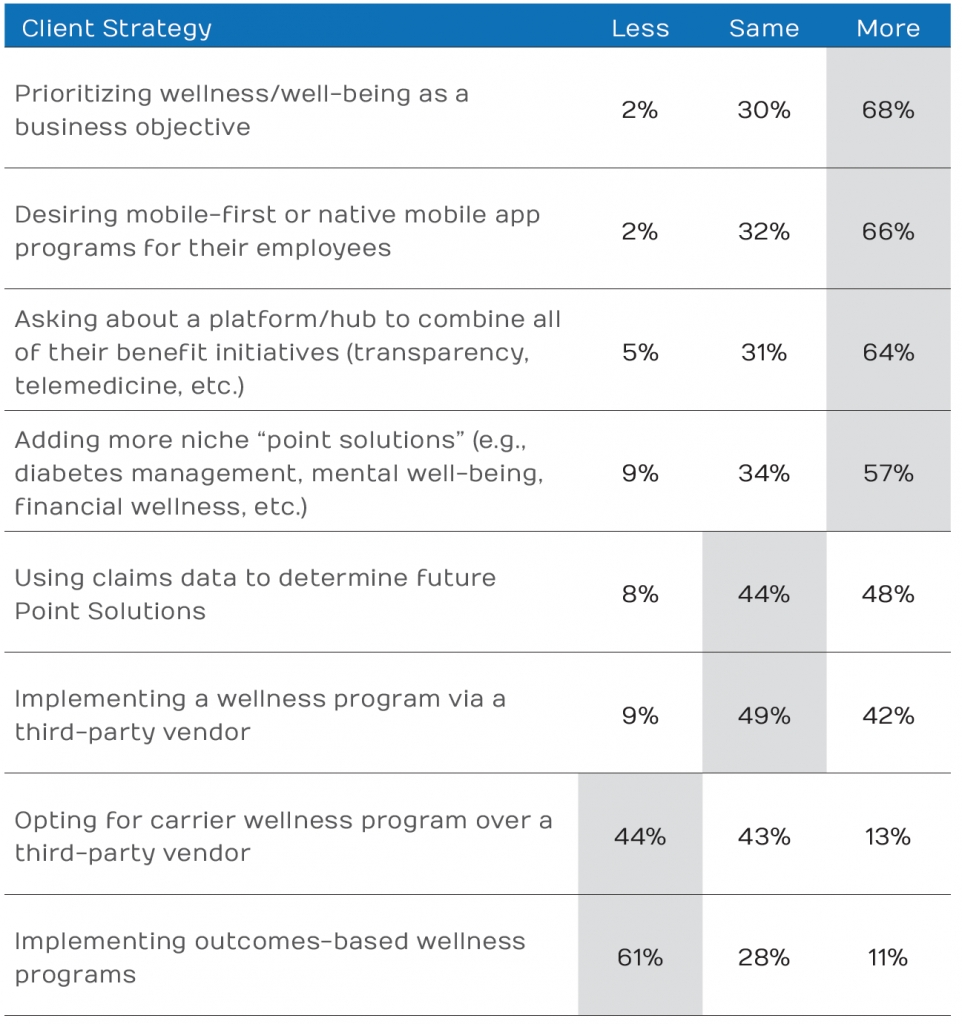 Workplace Wellness Trends | Corporate Wellness Trends 2019  Workplace Fitness Challenge Chart