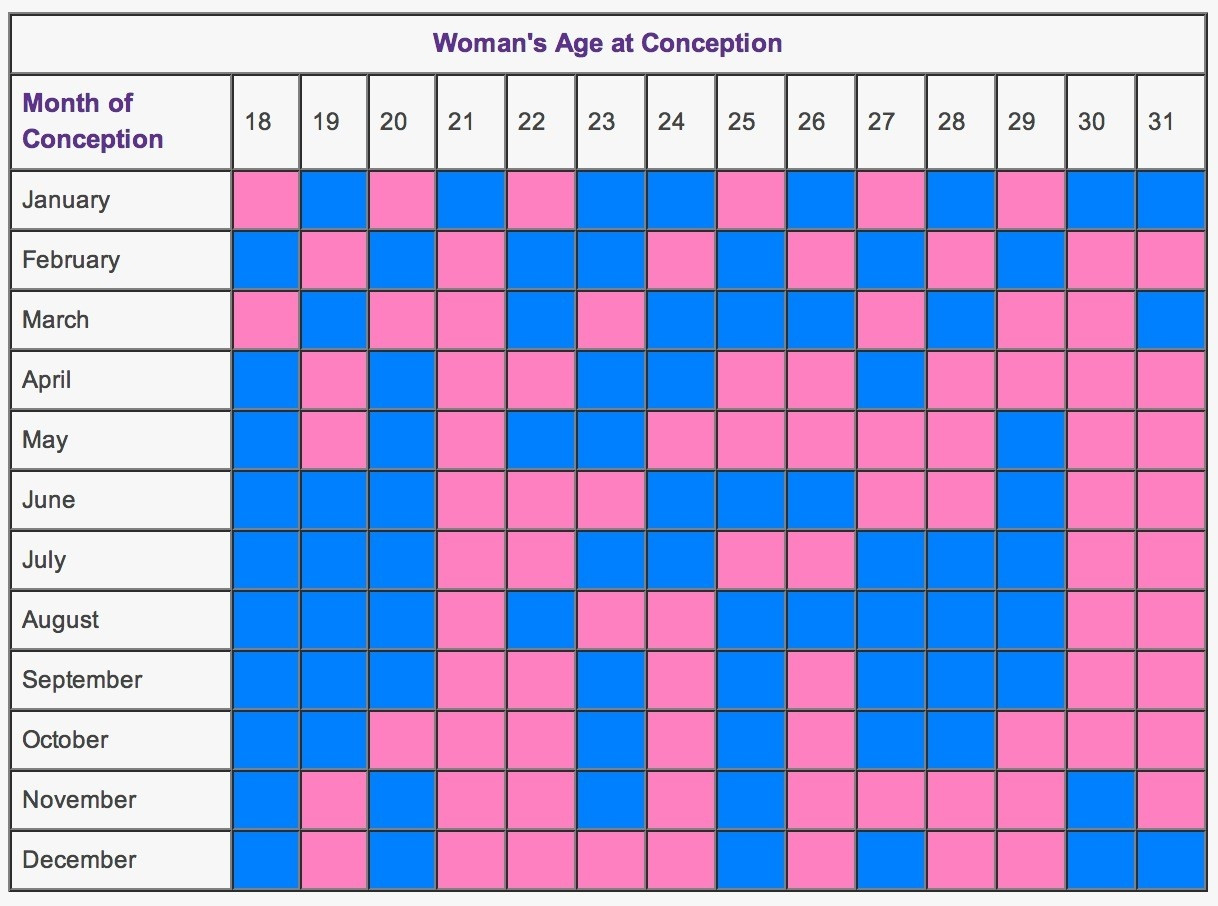 Baby Gender Chart 99 Accuracy - Template Calendar Design  When Would The Next Dpo Shot Be Due From 11/03/20